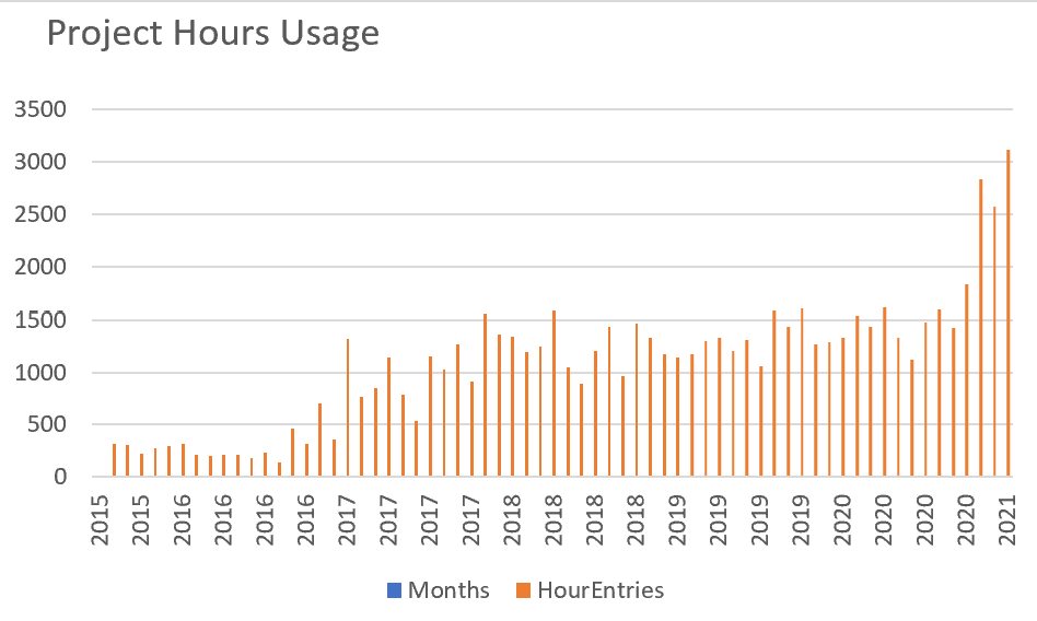 Startup Growth Project Hours